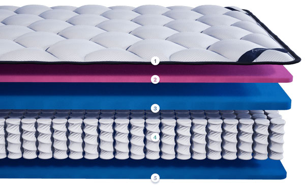 Dreamcloud Essential Mattress Materials