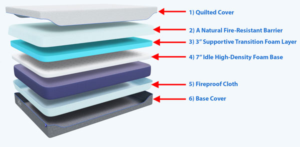 Idle Gel Foam Mattress Layers