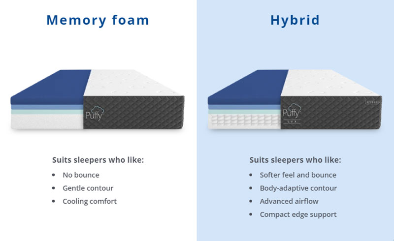 Purple Mattress Vs Puffy Mattress